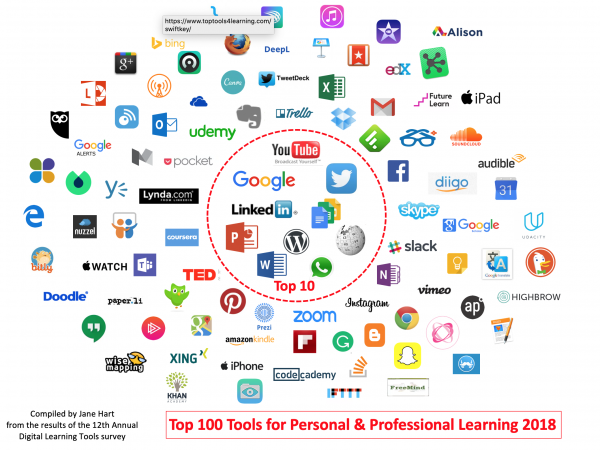 How modern professionals learn - Modern Workplace Learning 2019